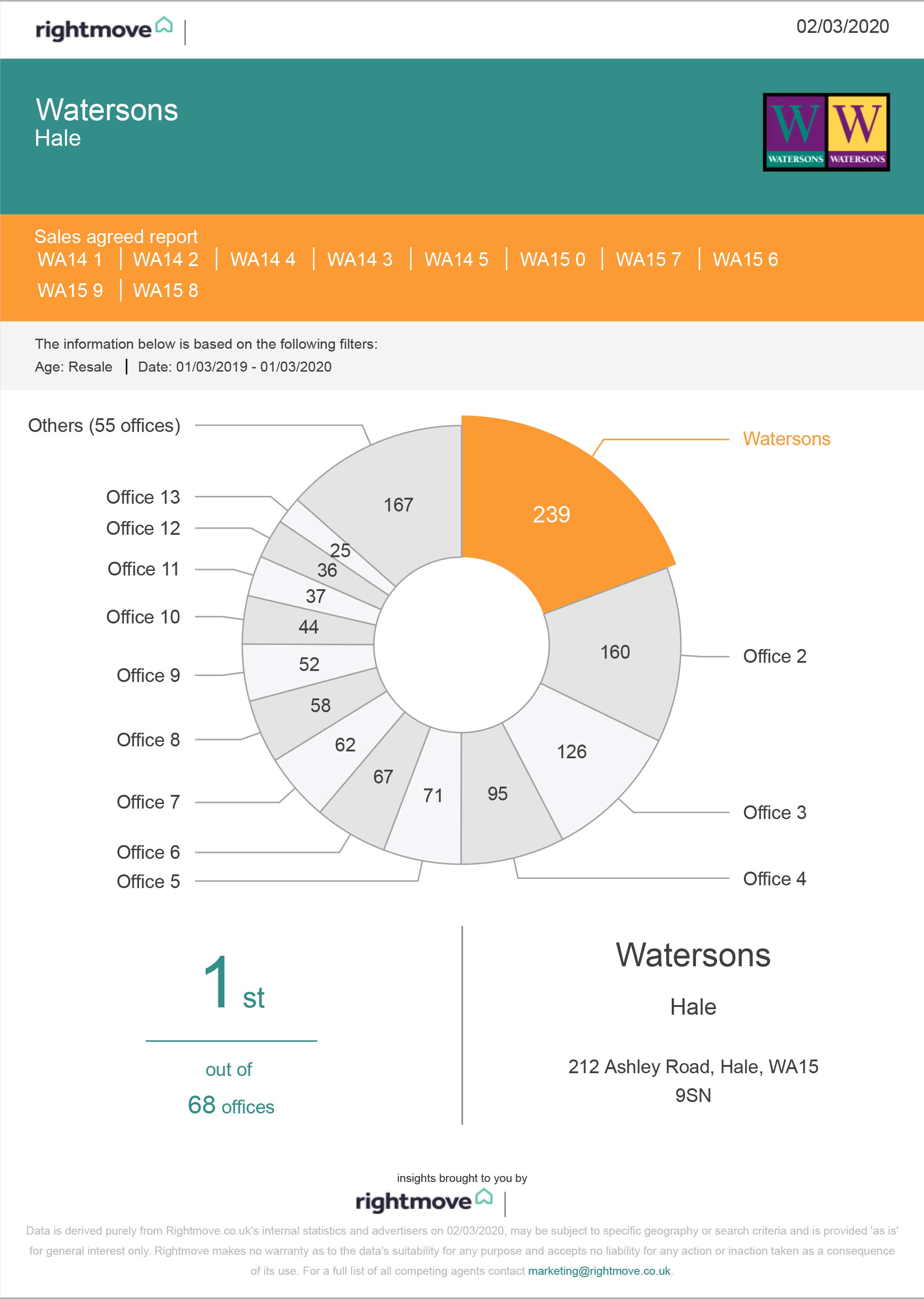 Rightmove Report Monthly